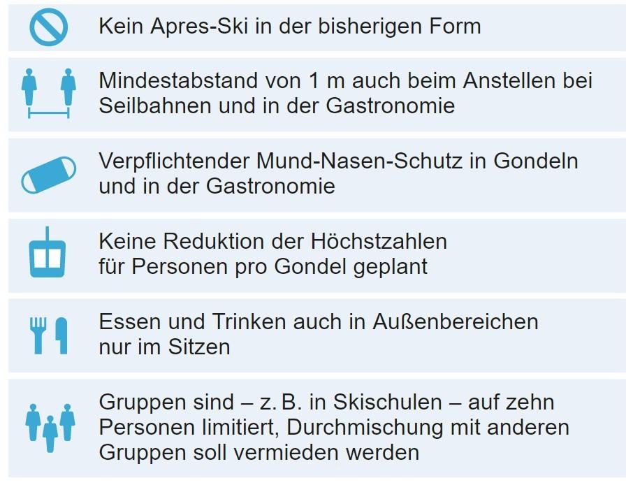 Maatregelen Covid-19 Oostenrijk. Bron: salzburg24.at